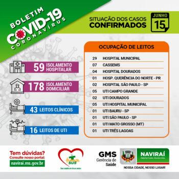 Boletim Informativo Coronavírus 15 de Junho de 2021