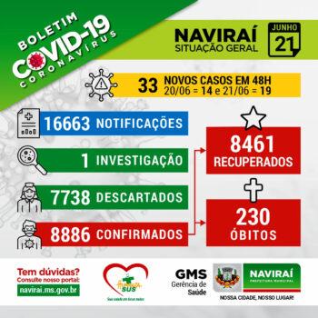 Boletim Informativo Coronavírus 21 de Junho de 2021