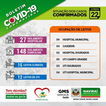 Boletim Informativo Coronavírus 22 de Junho de 2021