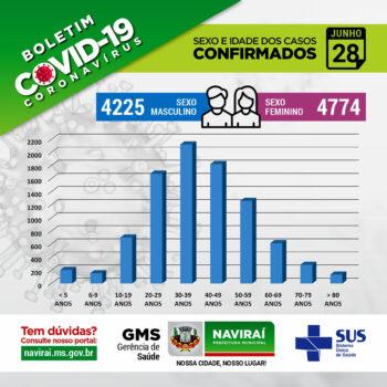 Boletim Informativo Coronavírus 28 de Junho de 2021