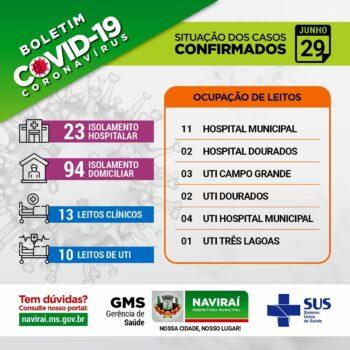 Boletim Informativo Coronavírus 29 de Junho de 2021